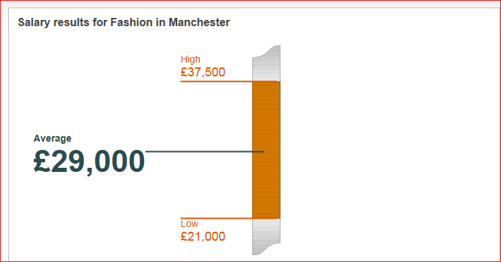 Fashion Jobs In Manchester